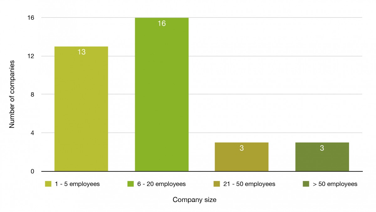 companies-by-number-of-employees